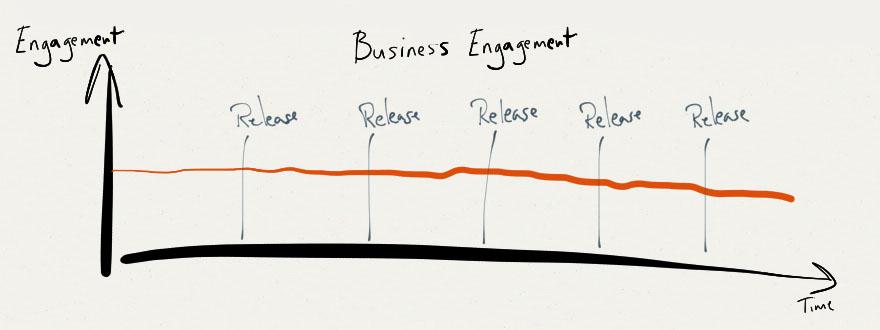 Business Engagement Agile