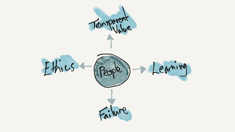 AI framework - People, Learning, Failure, Ethics, Value
